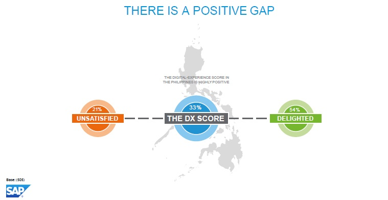The digital-experience score is calculated by subtracting the percentage of those unsatisfied with the digital experience from the percentage of those who are delighted. Nationally, the Philippines achieved a digital-experience score of 33 percent.