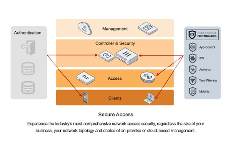 fortinet-secure