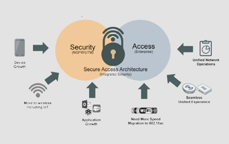 fortinet-secure1