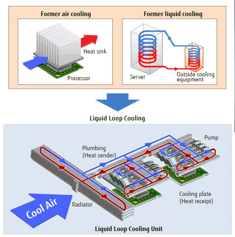 vapor and liquid loop cooling technology