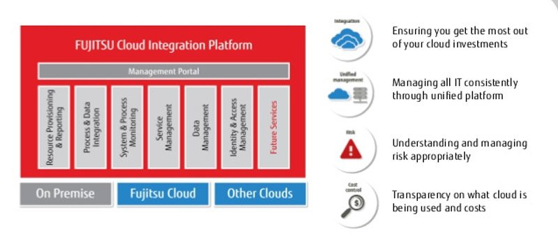 fujitsu iaas cloud integration